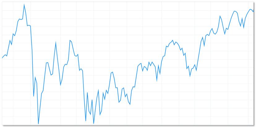 TradingView 線型圖