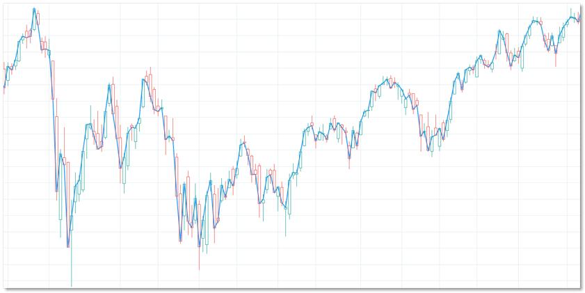 TradingView圖表