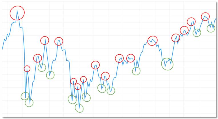 TradingView高點和低點