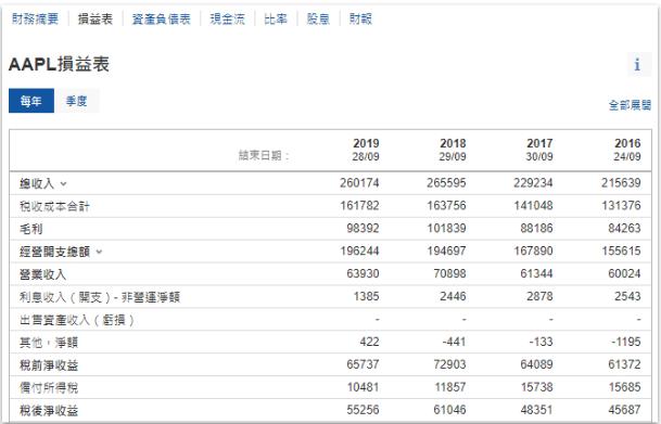 Investing.com 財務報表