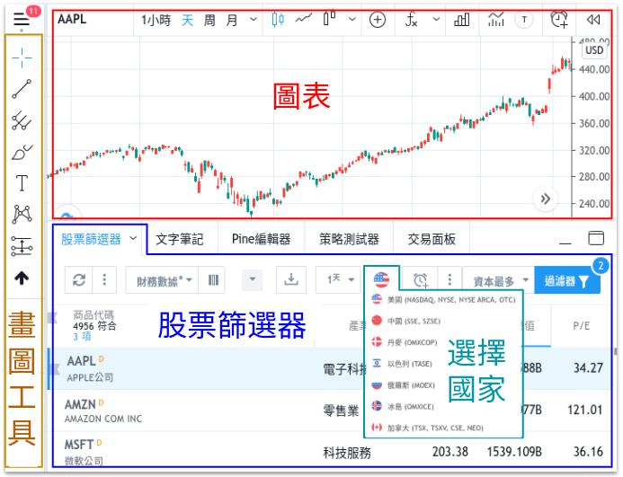 TradingView 圖表