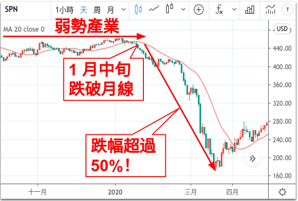 TradingView能源指數