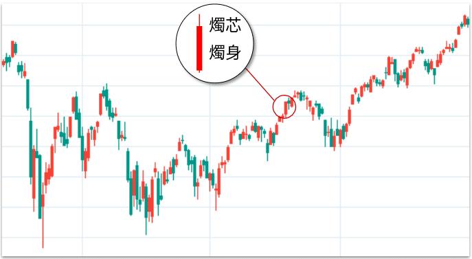 TradingView股票K線圖