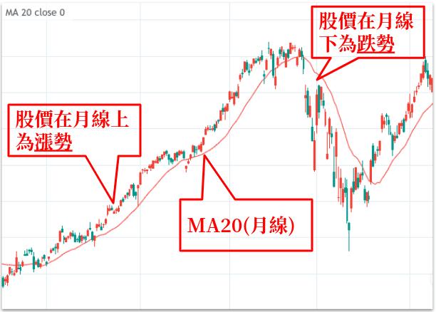 TradingView 平均線