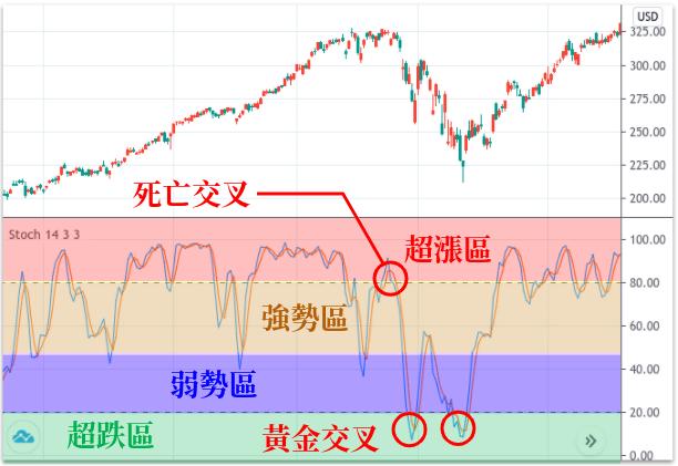 TradingView KD線指標