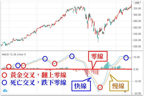 TradingView MACD指標