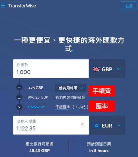 TransferWise 的匯款利率