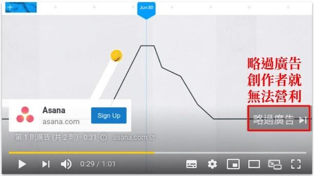 YouTube廣告在30秒內被略就不算數