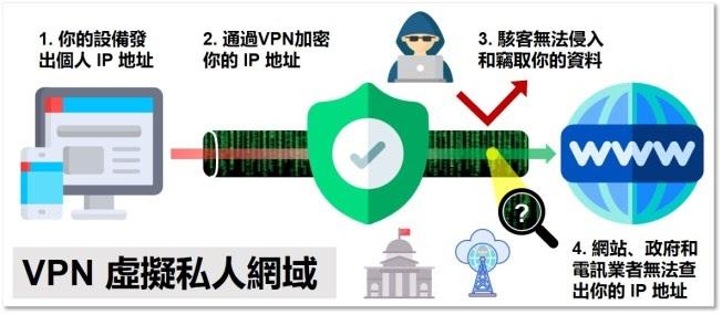 VPN 虛擬私人網域