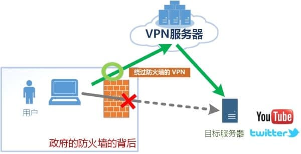 VPN Gate 可讓你繞過國內防火牆瀏覽國外網站