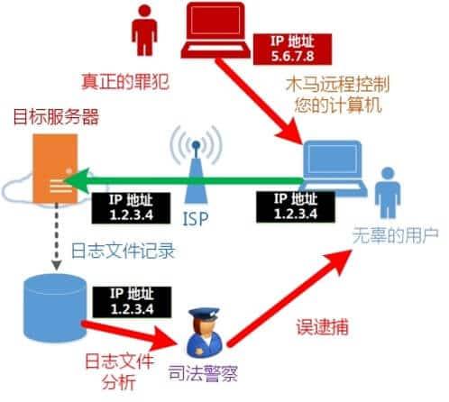 VPN Gate會保留日誌來保護伺服器提供者