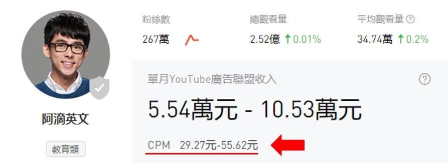阿滴英文的YouTube收入