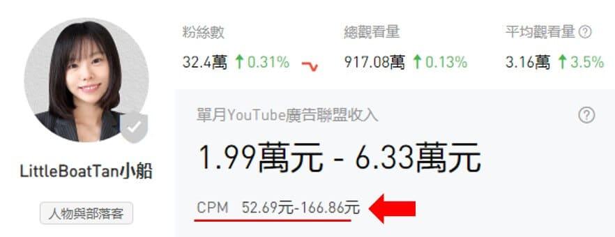 小船的YouTube收入