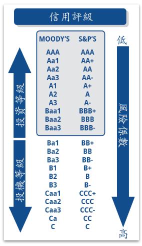 債券信用評級