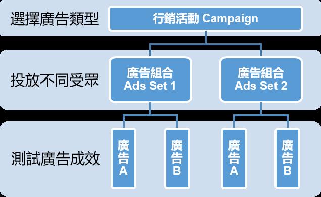 數位廣告製作流程