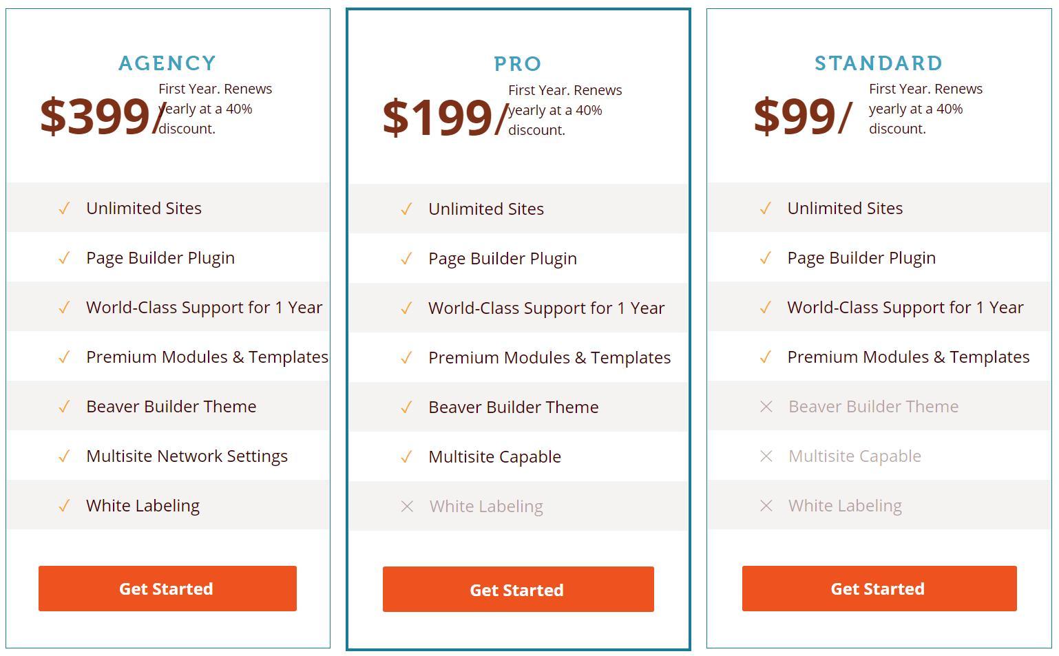 Beaver Builder的價格方案