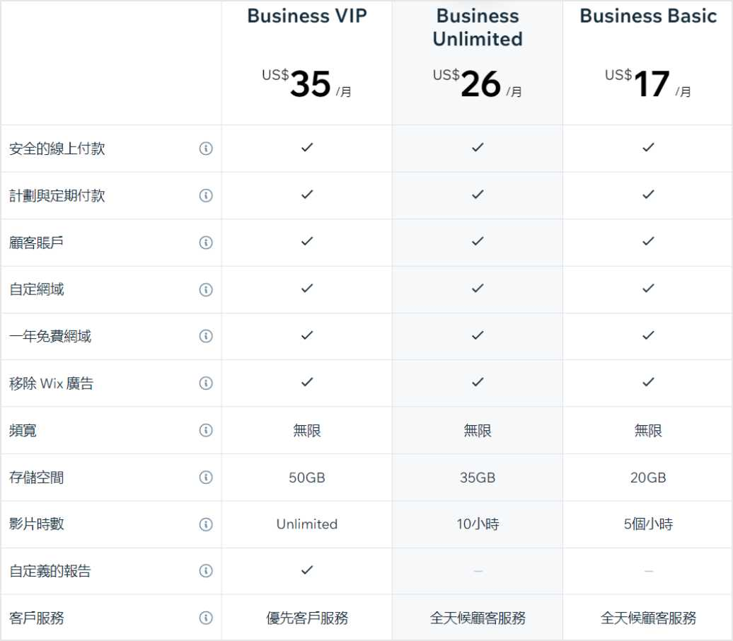 wix business pricing